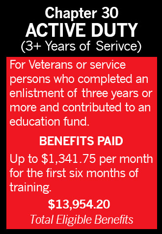 GI Bill Chapter 30 Active Duty